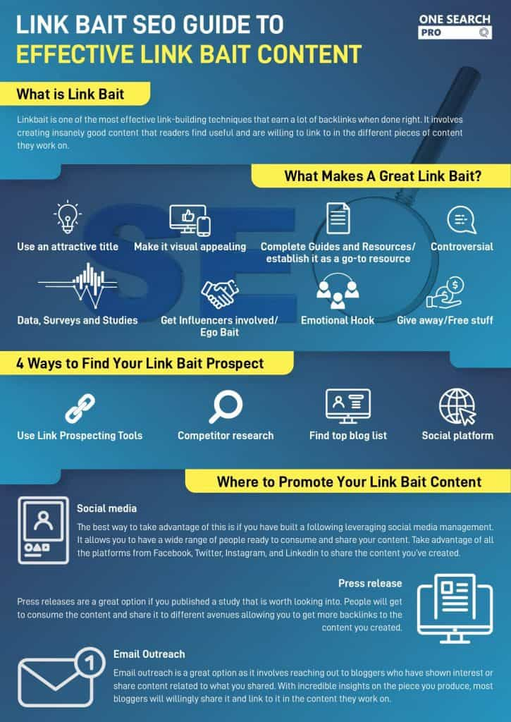 .Link Bait SEO Guide To Effective Link Bait Content by One Search Pro SEO Expert SEO Agency Malaysia